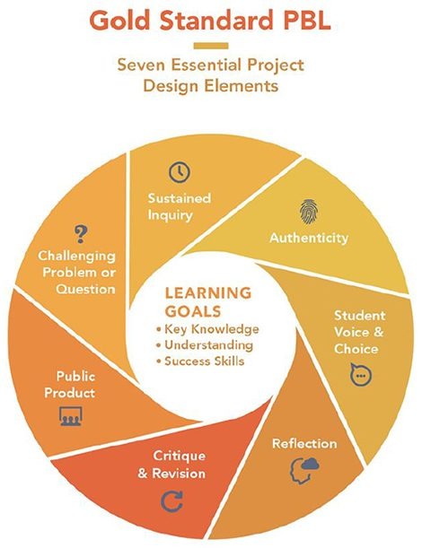 Gold Standard chart on Project Based Learning